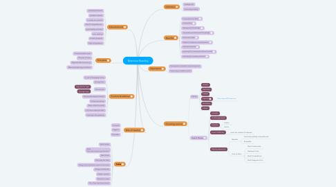 Mind Map: Extensive Reading