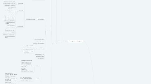 Mind Map: El Proceso de la Investigación Científica