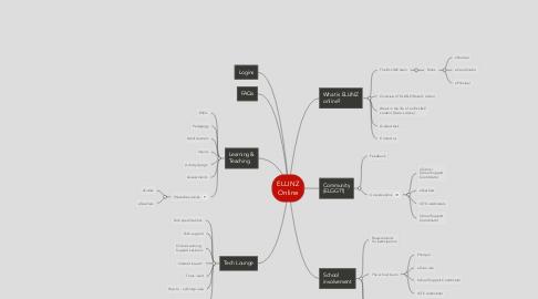 Mind Map: ELLINZ Online