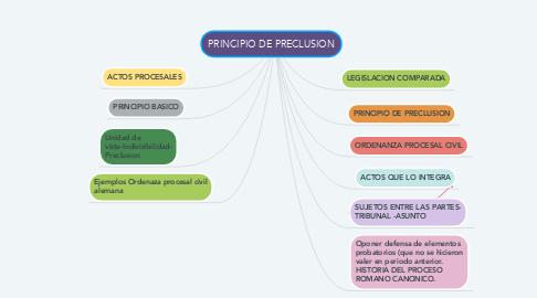 Mind Map: PRINCIPIO DE PRECLUSION