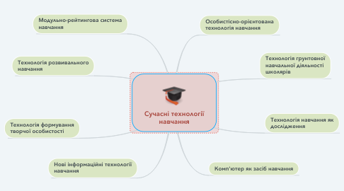 Mind Map: Cучасні технології навчання