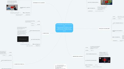 Mind Map: LES TENDÈNCIES PEDAGÒGIQUES EN L'ENSENYAMENT-APRENENTATGE AMB LES TIC (alineades amb el Constructivisme i l'Interaccionisme social)
