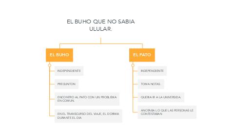 Mind Map: EL BUHO QUE NO SABIA ULULAR.