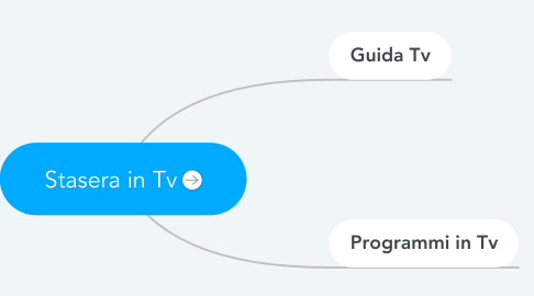 Mind Map: Stasera in Tv