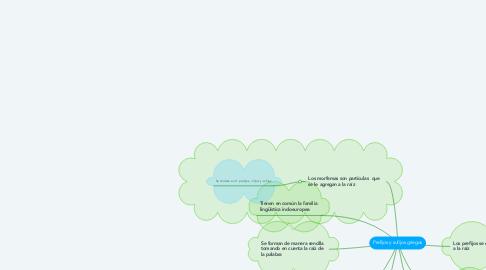 Mind Map: Prefijos y sufijos griegos