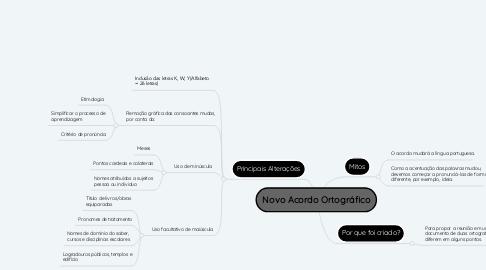 Mind Map: Novo Acordo Ortográfico