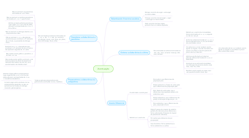 Mind Map: Acentuação