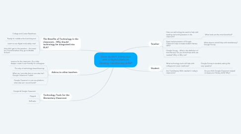 Mind Map: Does student interaction with a digital platform develop transliteracy skills?