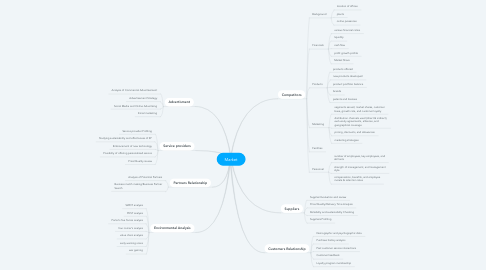 Mind Map: Market