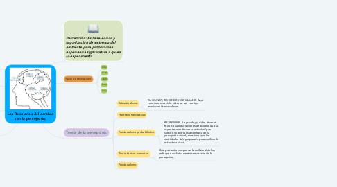 Mind Map: Las Relaciones del cerebro con la percepción.