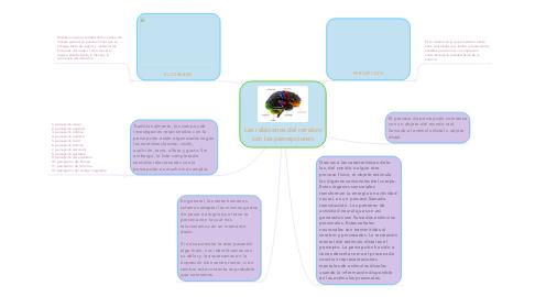 Mind Map: Las relaciones del cerebro con las percepciones