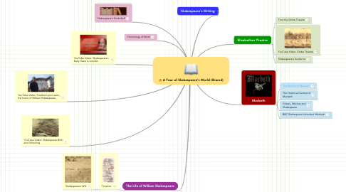 Mind Map: A Tour of Shakespeare's World (Shared)