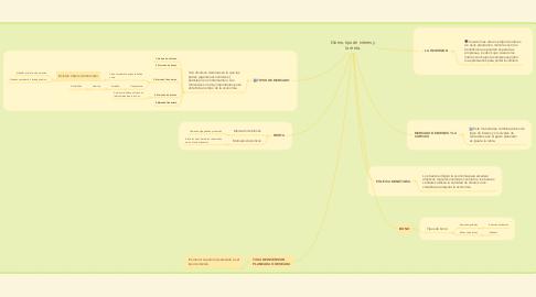 Mind Map: Dinero, tipo de interes y la renta.