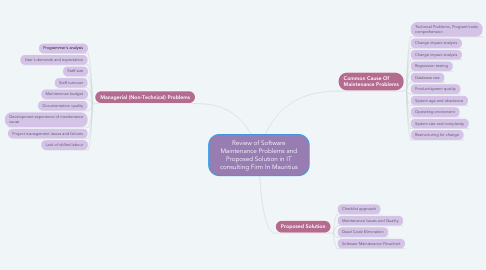 Mind Map: Review of Software Maintenance Problems and Proposed Solution in IT consulting Firm In Mauritius
