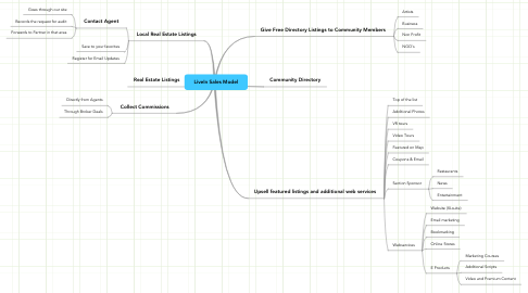 Mind Map: LiveIn Sales Model