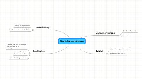 Mind Map: Gesprächsgrundhaltungen