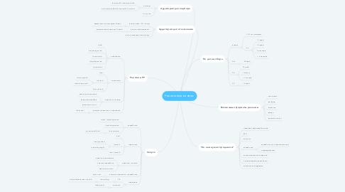 Mind Map: Рекламные каналы