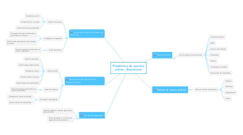 Mind Map: Plataforma de eventos online - Brainstorm