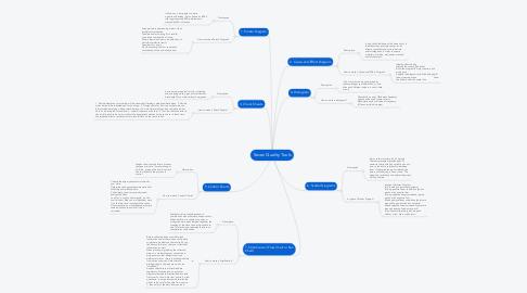Mind Map: Seven Quality Tools