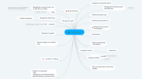 Mind Map: Omsorgssvigt