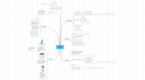 Mind Map: MAT 120  Syllabus