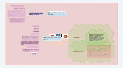 Mind Map: Дистанційне навчання Виконав Іщенко Олександр