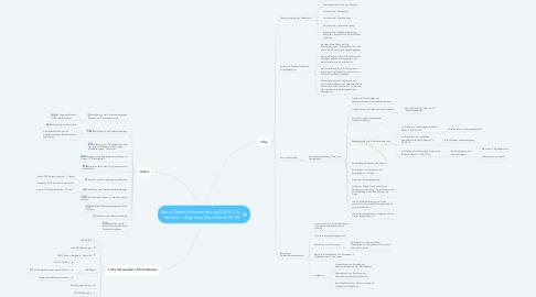 Mind Map: Neue Datenschutzverordnung DSGVO für  Vereine  - Allgemein