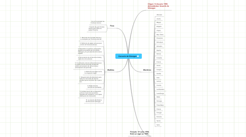 Mind Map: Convenio de Schengen