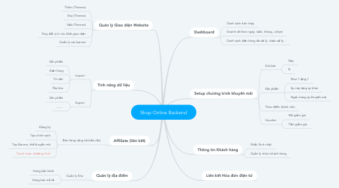 Mind Map: Shop Online Backend