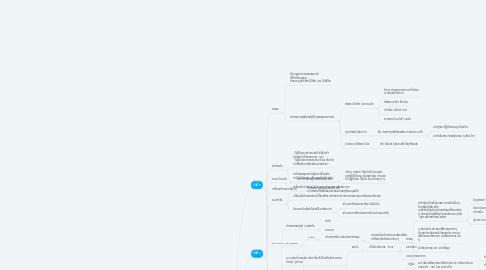 Mind Map: ธรรมะ