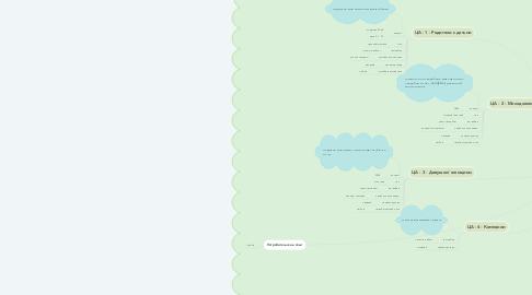 Mind Map: Бюро сладких находок