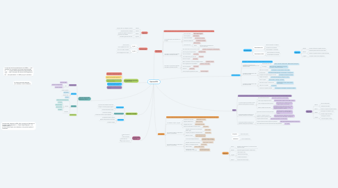 Mind Map: Epreuve EPS