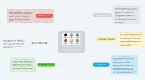 Mind Map: Utilizar recursos digitales en rincones dentro del aula para trabajar distintas tareas
