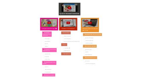 Mind Map: Сучасні технології навчання:
