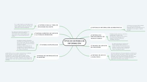 Mind Map: TIPOS DE SISTEMAS DE INFORMACIÓN