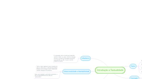 Mind Map: Introdução a Textualidade