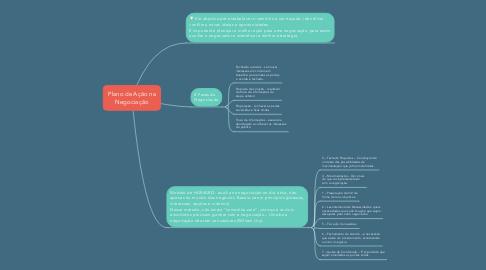 Mind Map: Plano de Ação na Negociação