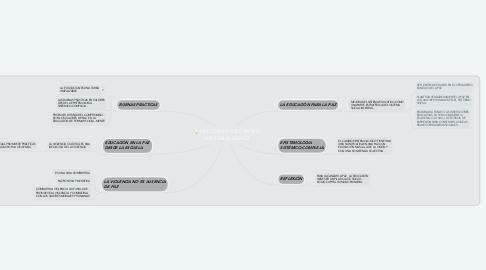 Mind Map: NECESIDAD DE CAMBIO EPISTEMOLOGICO