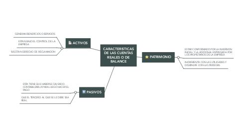 Mind Map: CARACTERISTICAS DE LAS CUENTAS REALES O DE BALANCE