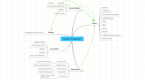 Mind Map: Evolution of Cooperation