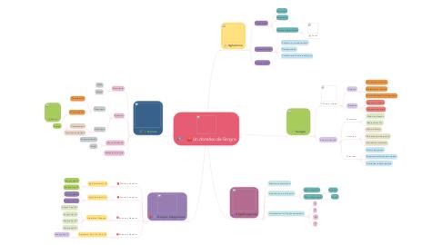 Mind Map: Un donativo de Sangre