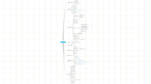 Mind Map: Drupal and Mobile