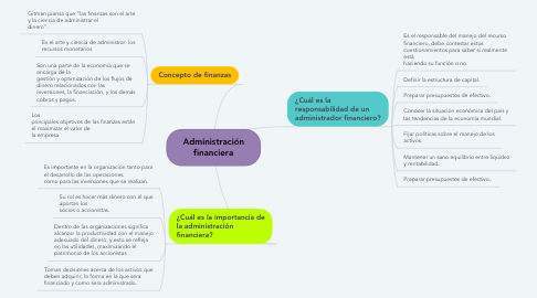 Mind Map: Administración financiera