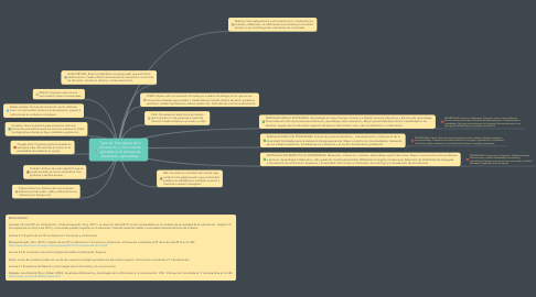 Mind Map: Tipos de Tecnologías de la información y comunicación aplicadas en el proceso de enseñanza – aprendizaje.