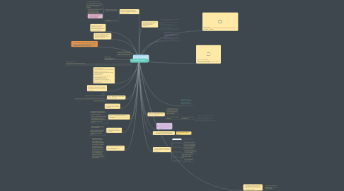 Mind Map: FINANCIAL PLANNING