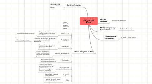 Mind Map: Aprendizaje Mixto