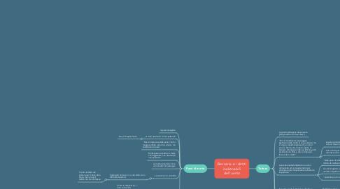 Mind Map: Beccaria e i diritti inalienabili dell'uomo