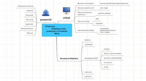Mind Map: B-learning                               Enseñanza semi presencial o Formación Mixta