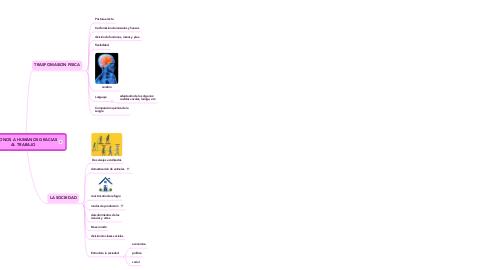 Mind Map: DE MONOS A HUMANOS GRACIAS AL TRABAJO