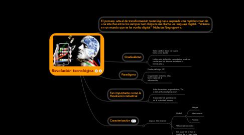 Mind Map: Revolución tecnológica